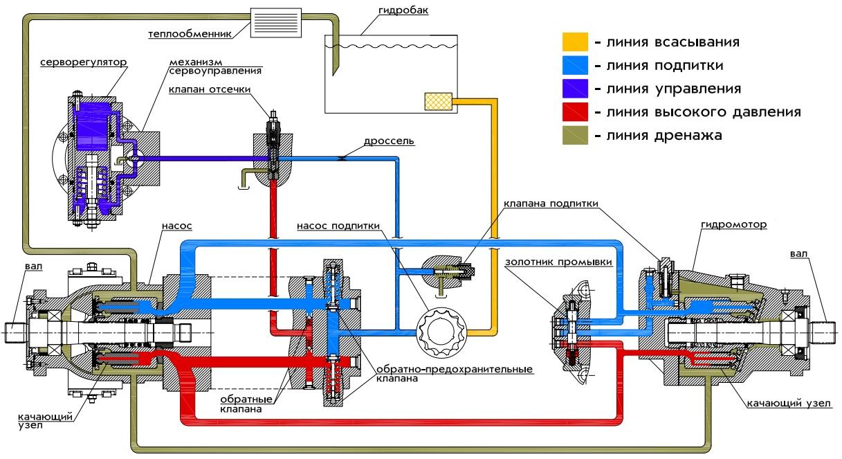 Пульт управления гмп схема