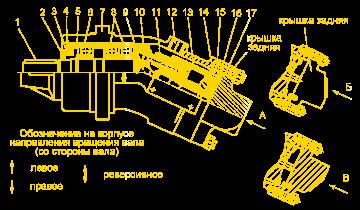 printsip_raboty_nasosa_aksialno_porshnevogo_nereguliruyemogo_210_12